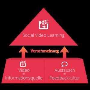 Verschmelzung von Informationsquelle und Feedbackkultur zu Social Video Learning - Ghostthinker GmbH